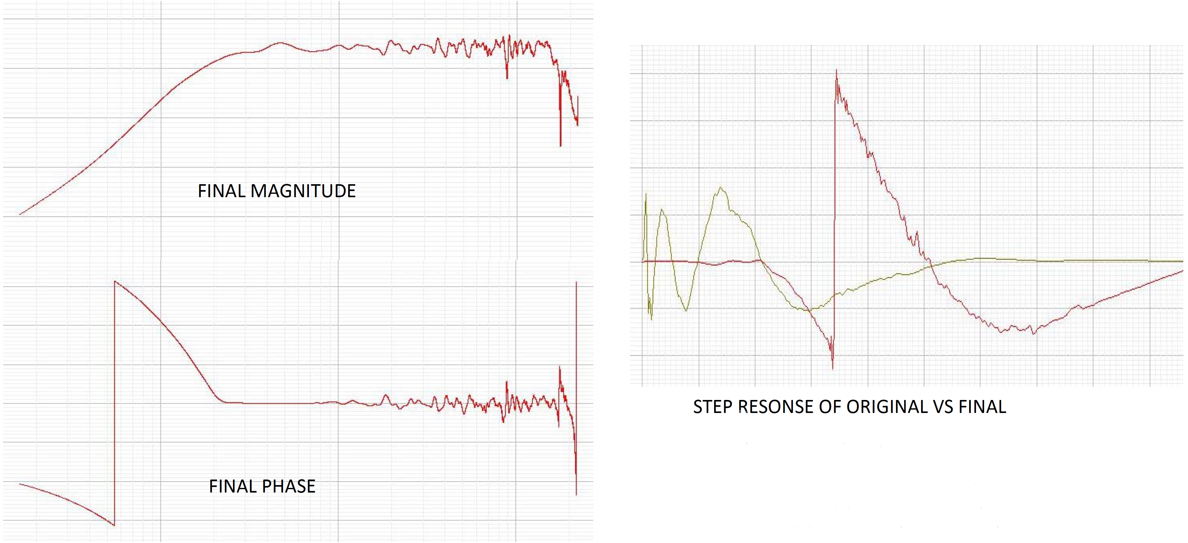 Plot showing the step response, before and after.