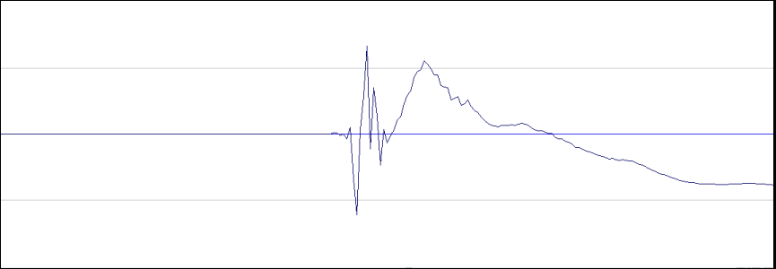 Figure 3 - The recorded waveform of the battery applied to the full-range input of a 2-way loudspeaker with passive crossover. The mic is in the extreme near-field of the HF. Note the extreme zoom required to see the leading edge of the waveform.