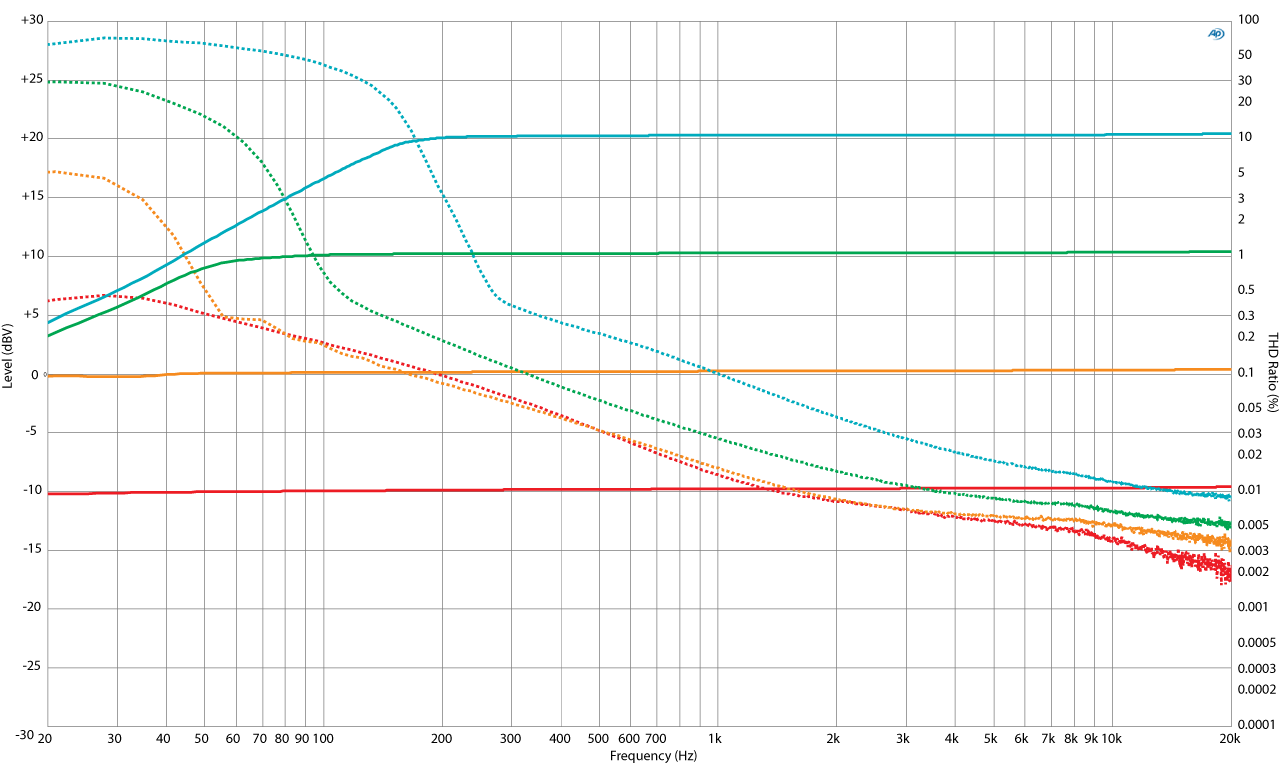 Figure 1 - Frequency response magnitude and THD of DUT 1 (Click plot to enlarge). The dashed line is THD. RMS-Level-Box1-Final