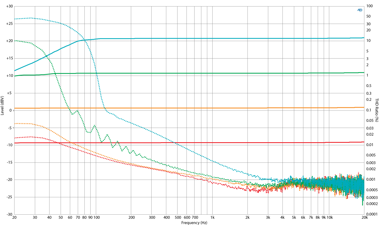 Figure 2 - Frequency response magnitude and THD of DUT 2 (Click plot to enlarge).