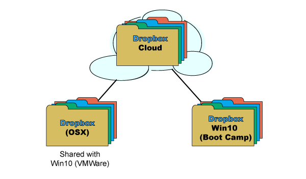 Graph with 3 dropboxes = Cloud, OSX and Win10 Boot Camp