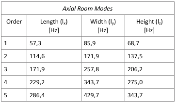 AxialRoomModes