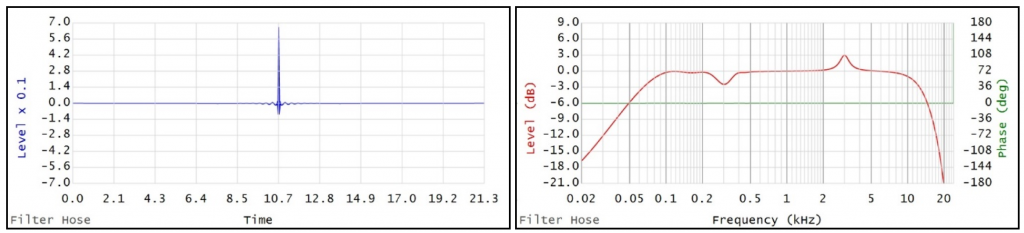 Figure 4 is an FIR filter created using 48kHz sample rate and 1024 taps.