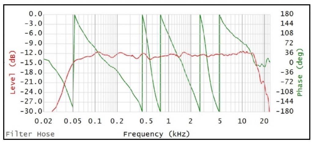 The loudspeaker's transfer function is shown in figure 7.