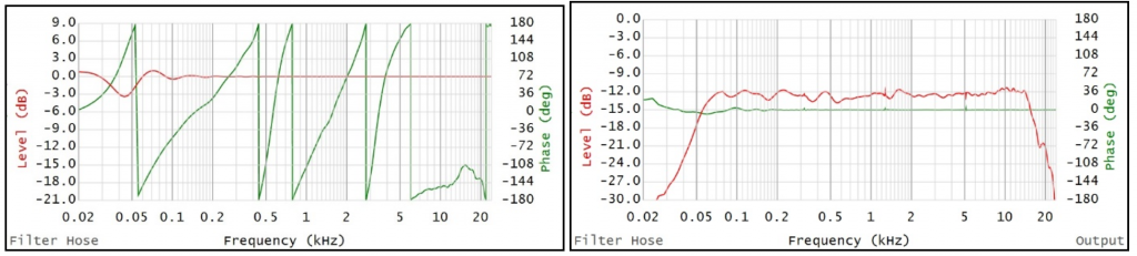 Figure 8 shows the result of a filter with 30ms processing delay