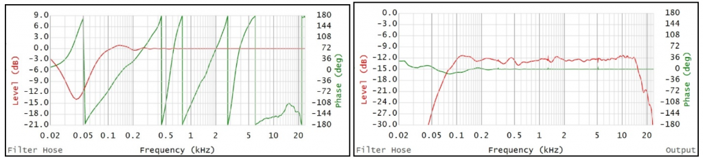 Figure 9 – the left graph shows the filter's transfer function with 10ms processing delay.