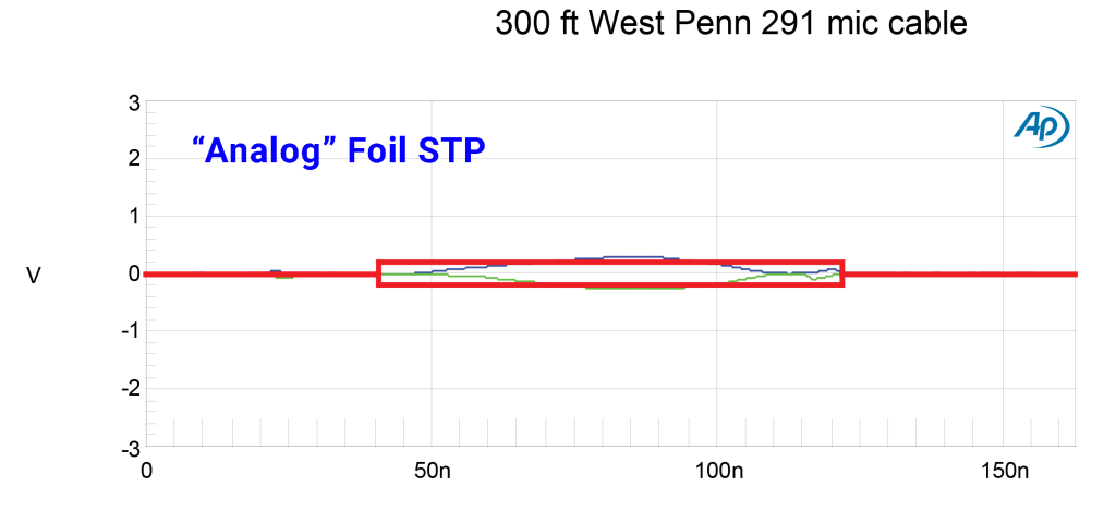 analog-grade foil STP is not a good digital audio cable