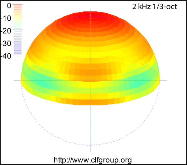 Hemispherical Loudspeaker Balloon Data