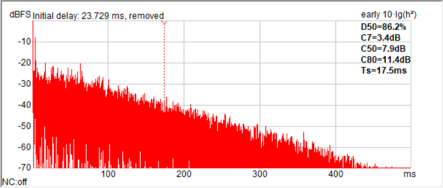 Graph showing absence of flutter echos in the large recording studio