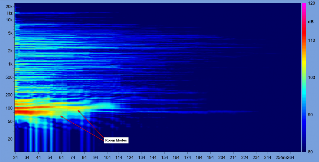 2D waterfall plot of the room modes in the large recording studio