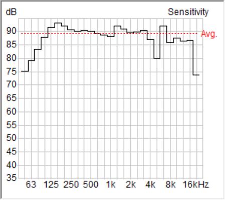 Figure 1 - Isobel axial sensitivity (2.83 Vrms/1 m)