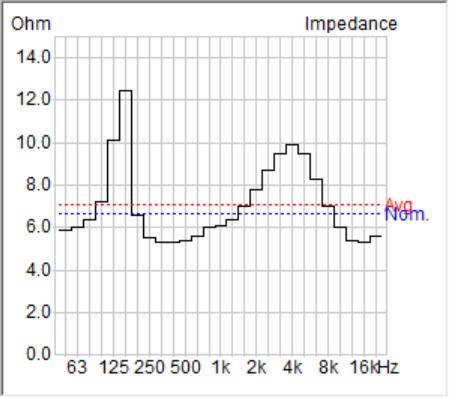 Figure 2 - Isobel electrical impedance magnitude