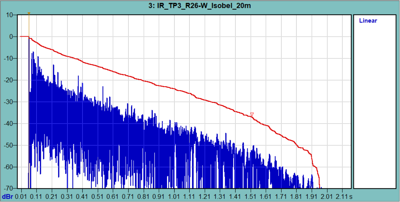 Figure 4 - The log-squared ETC shows excellent signal-to-noise ratio, even at 20 m from the source (courtesy Wave-Capture).