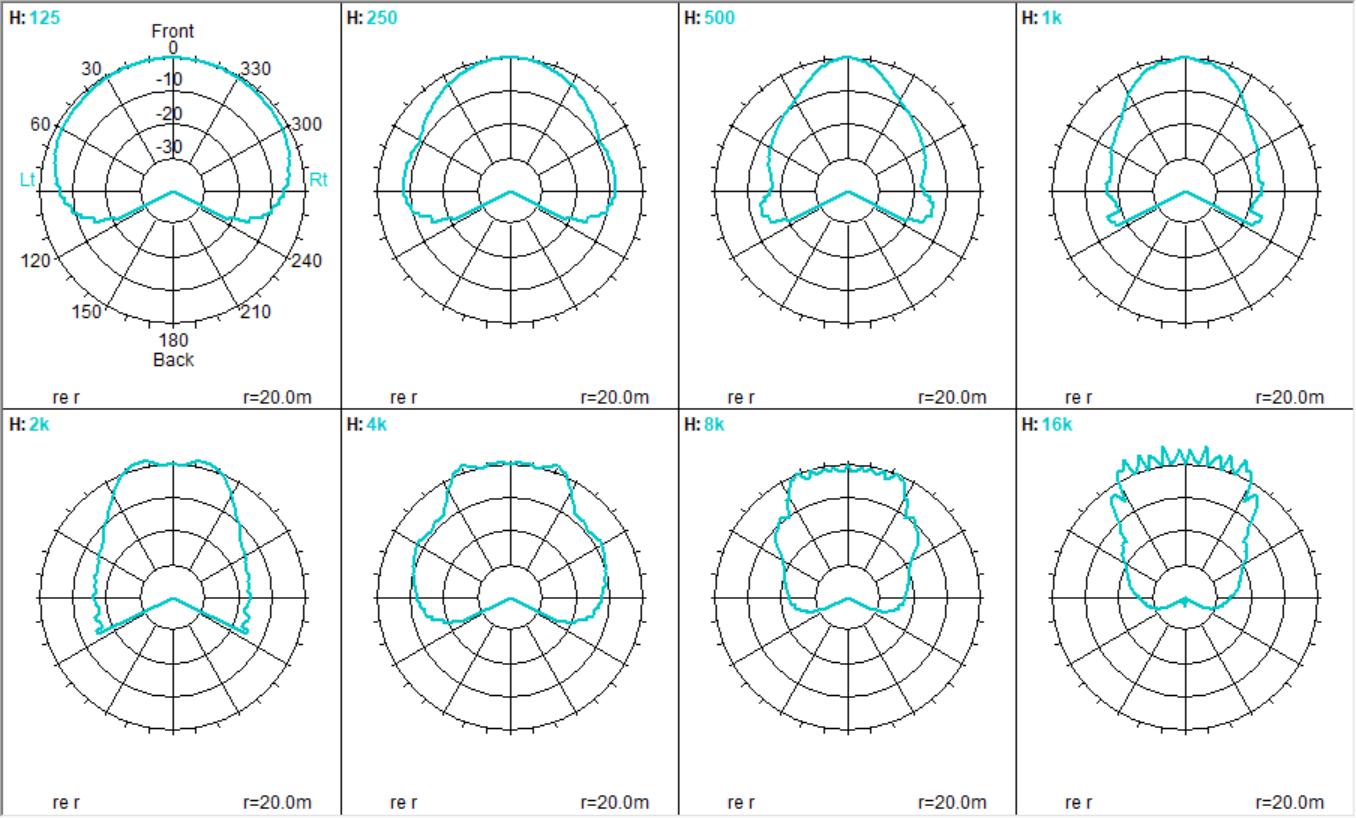 Flex-Array - Polars of the Curved Position