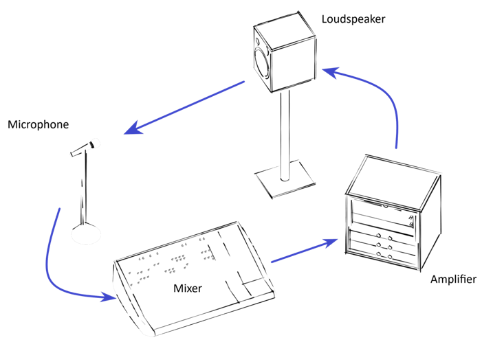 Figure 1 shows the diagram how a feedback occurs.