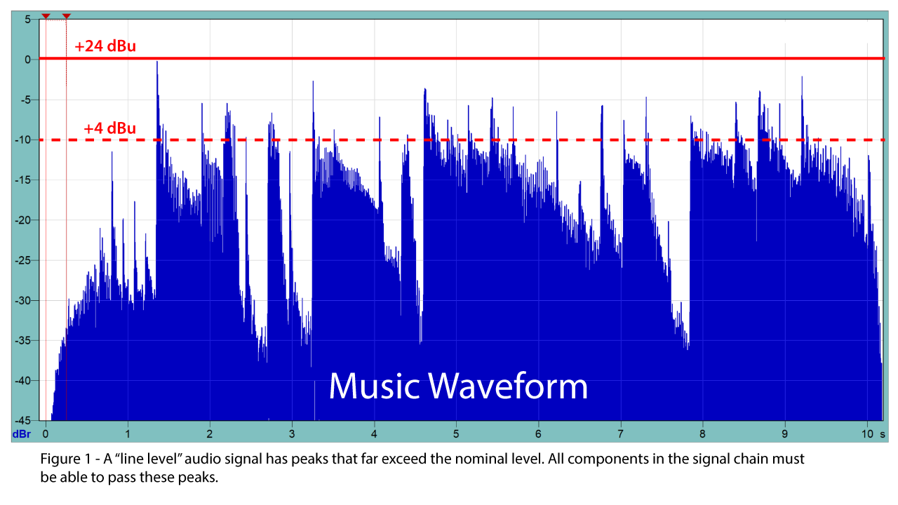 "Figure1: A ""line level"" audio signal has peaks that far exceed the nominal level."