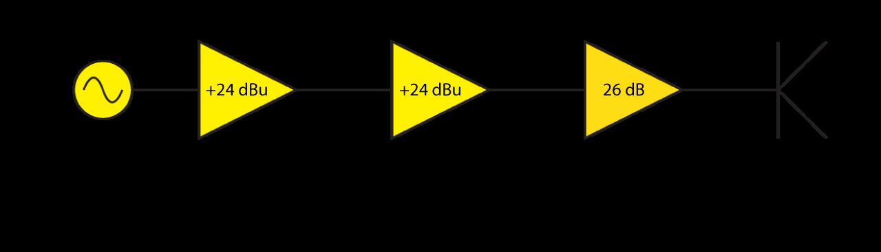 Audio Power Amplifier Maximum Input Voltage | Prosoundtraining