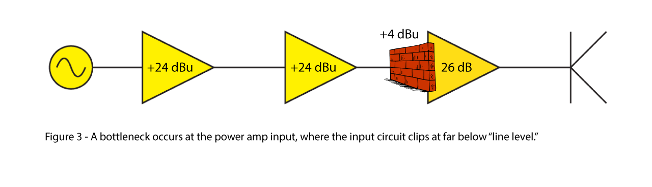 "Figure3: A bottleneck occurs a the power amp input, where the input circuit cips at far below ""line level""."