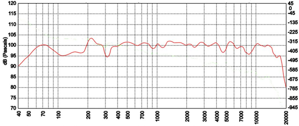 Does it matter: Frequency Response of an Excellent Loudspeaker