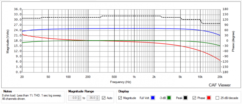 Figure 1 - The Frequency Tab of the CAF report.