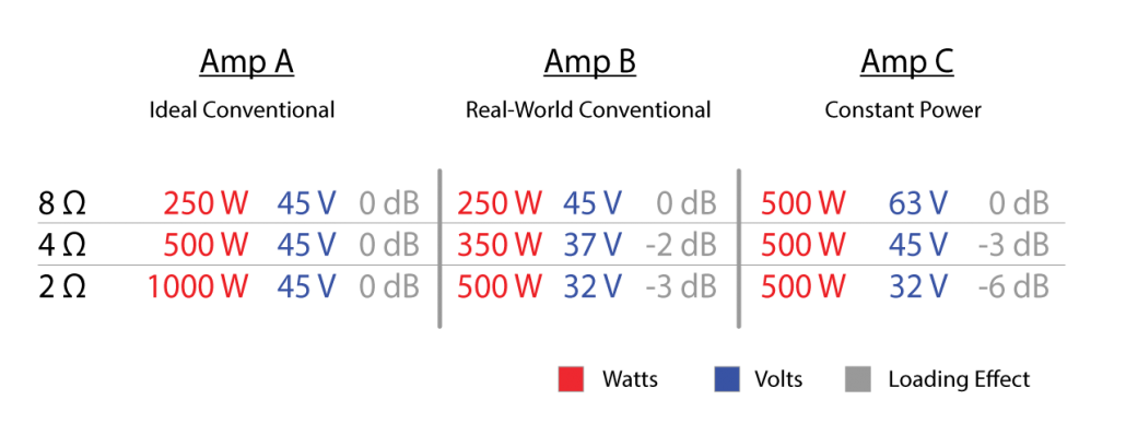Figure 2 - Three amplifier types compared