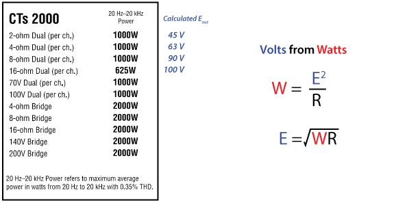 Figure 1 - Output voltage estimation as determined from rated power.