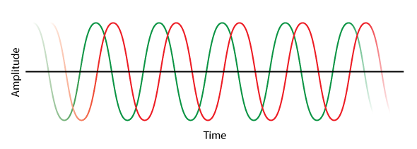Figure 7 - Two sine waves. Is the offset caused by delay or phase shift?