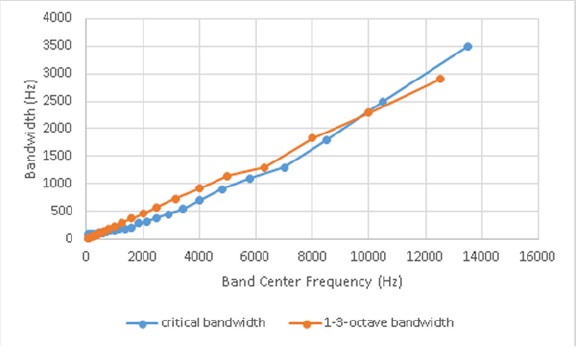 Why EQ in 1/3 octave bands? Figure 2: Relationship of Bandwidths to Critical- and Octave-Band Center Frequency