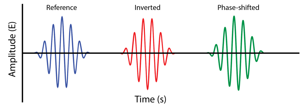 Figure 4 - Some reference wavelets.