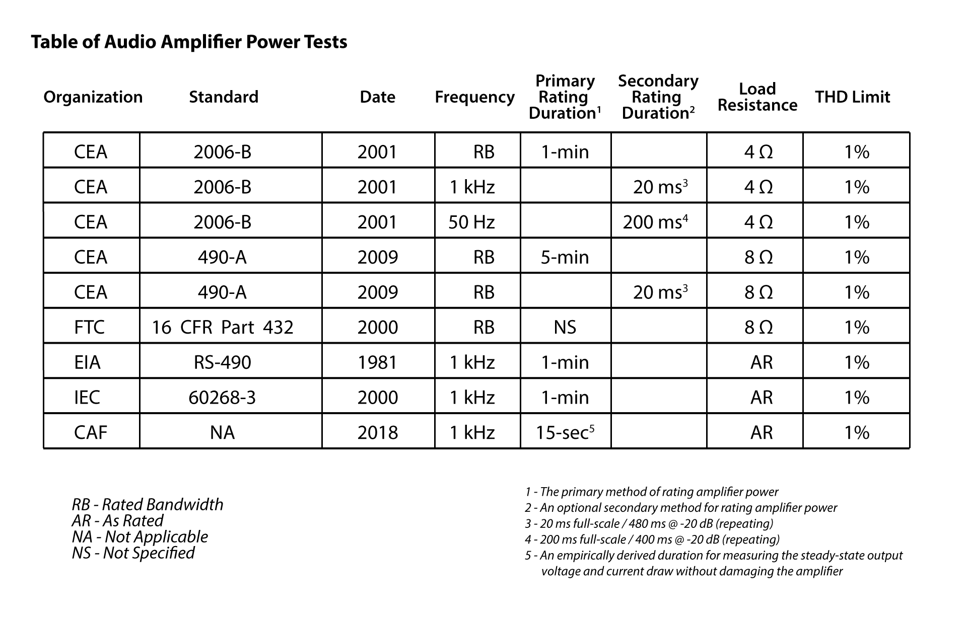 Figure 5 - Table of audio amplifier power rating standards