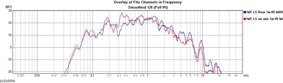 Figure 2 - Frequency response of Western Electric 560 Loudspeaker with rear response overlaid