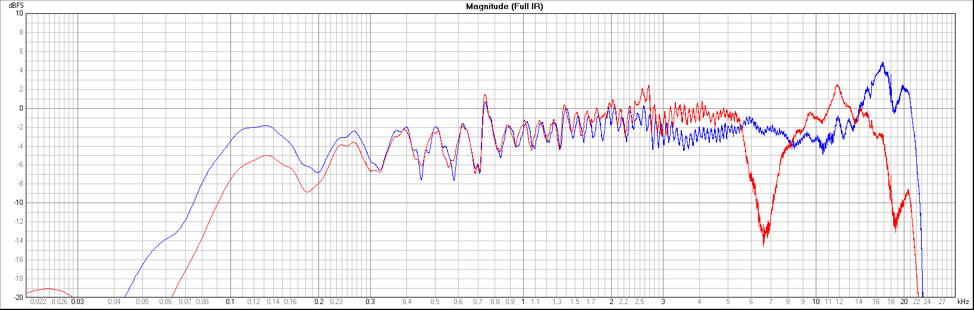 Figure 2 - Frequency Response, Red - H3-VR, Blue - M30BX