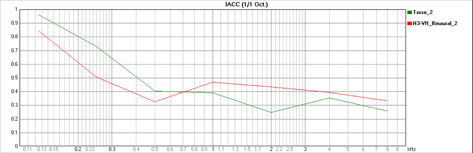 Figure 14 - IACC, Red is Binaural stereo file from H3-VR, Green is Binaural IR measurement from a dummy head