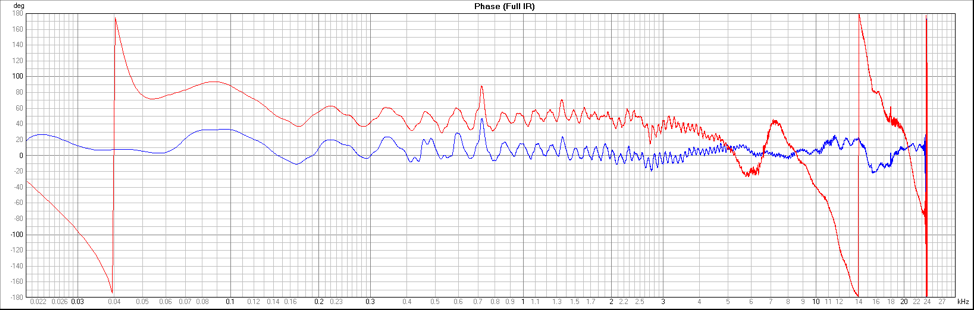 Figure 3 - Phase Response, Red - H3-VR, Blue - M30BX