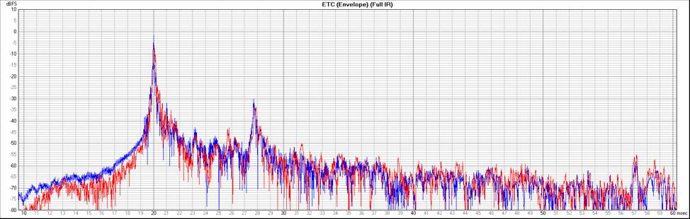 Figure 5 - Envelope Time Curve, Red - H3-VR, Blue - M30BX
