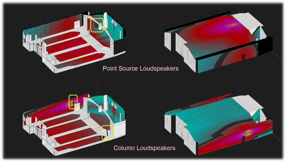 Figure 11 - Bottom pictures: Using high directivity loudspeakers (column loudspeakers) near the front-side of the stage; Top pictures: using regular trapezoidal loudspeakers (point sources) flown in the peak of the ceiling. Yellow rectangles show the loudspeaker locations. The left pictures show the direct sound coverage on the walls and audience areas. The right pictures show the direct sound coverage on the ceiling. The sound level prediction is rated high to low in the following order: yellow – pink – red – cyan (light blue).