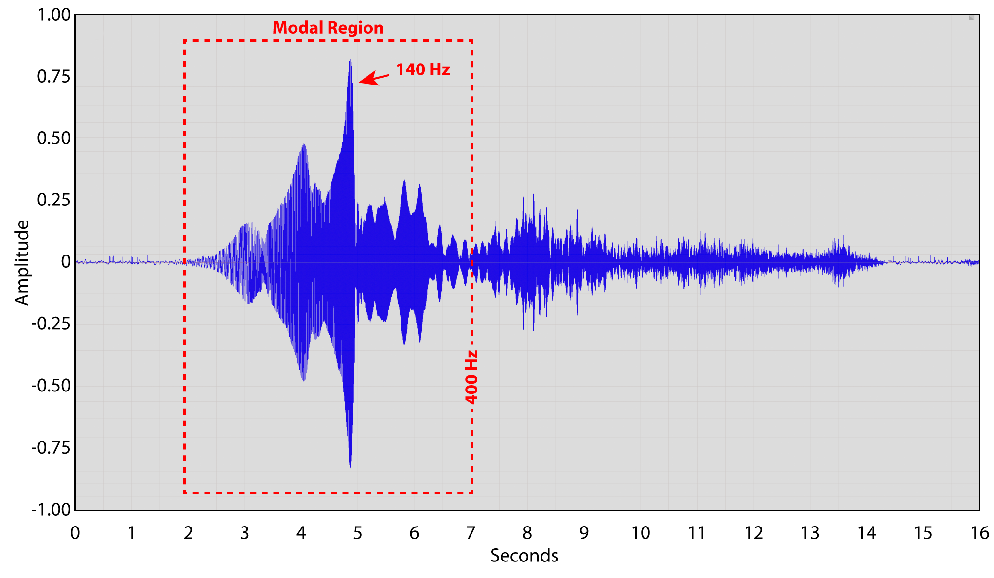 Figure 2 - A 14-sec log sweep recording at the microphone position. This was used to produce a room impulse response for further analysis.