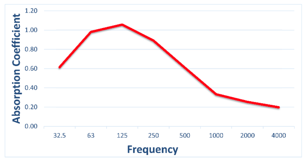 Figure 6 - The sound absorption chart above represents the octave band performance of the Modex™ LF in a reverberation chamber per ISO 354.