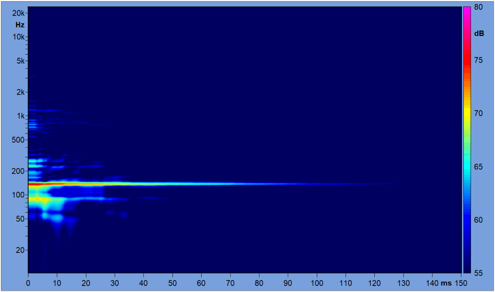 Figure 4 - Frequency/Time plot of the RIR.