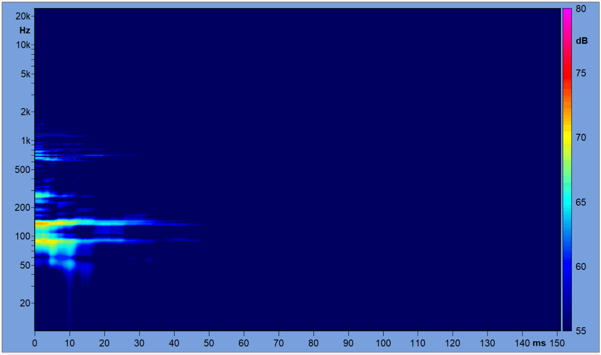Figure 7 - Frequency/Time plot of the RIR after placement of the panels.
