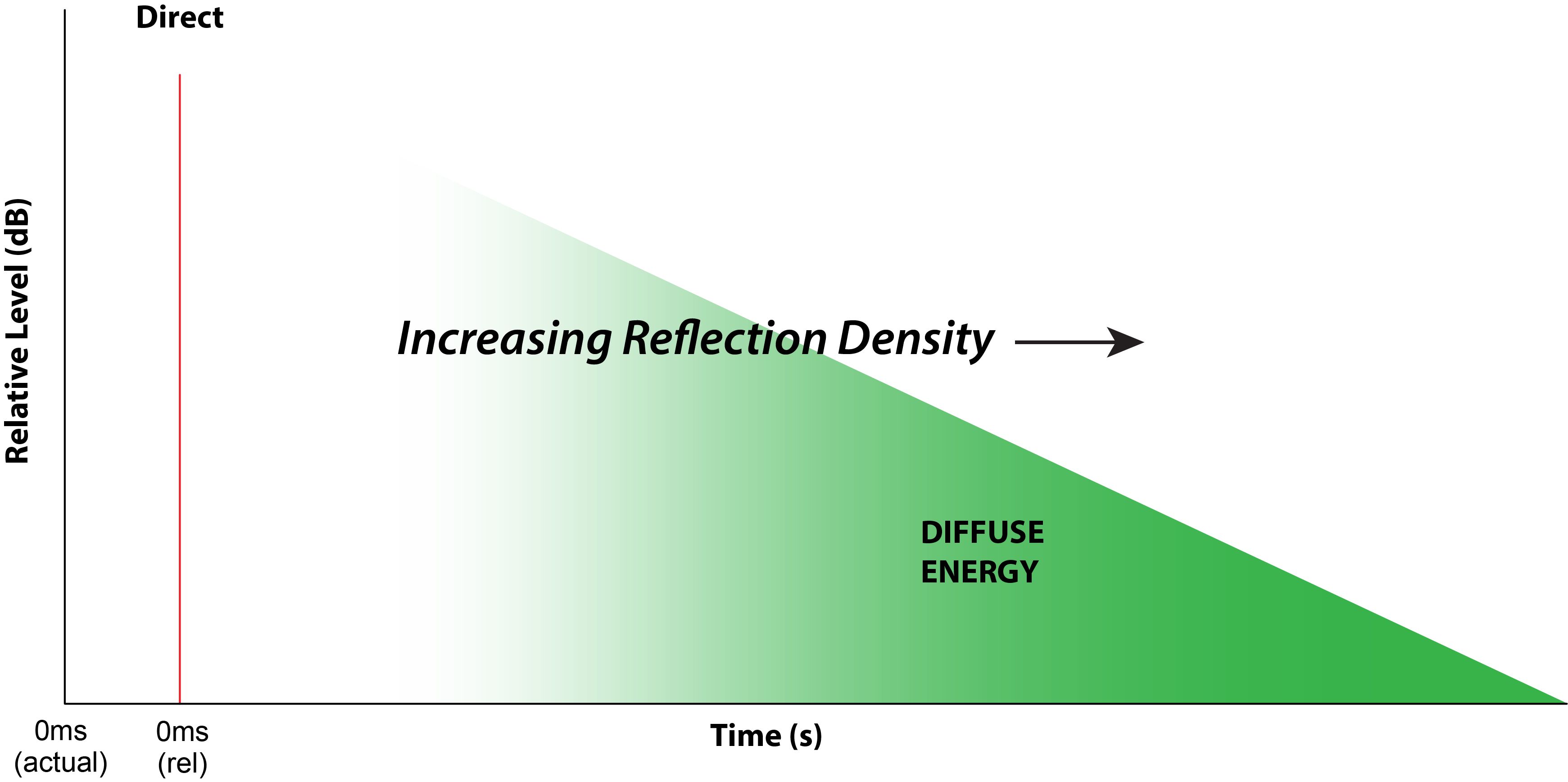 Figure 2 - The introduction of an impulse of sound energy into a space produces room reflections that increase in density over time as the sound level decreases.