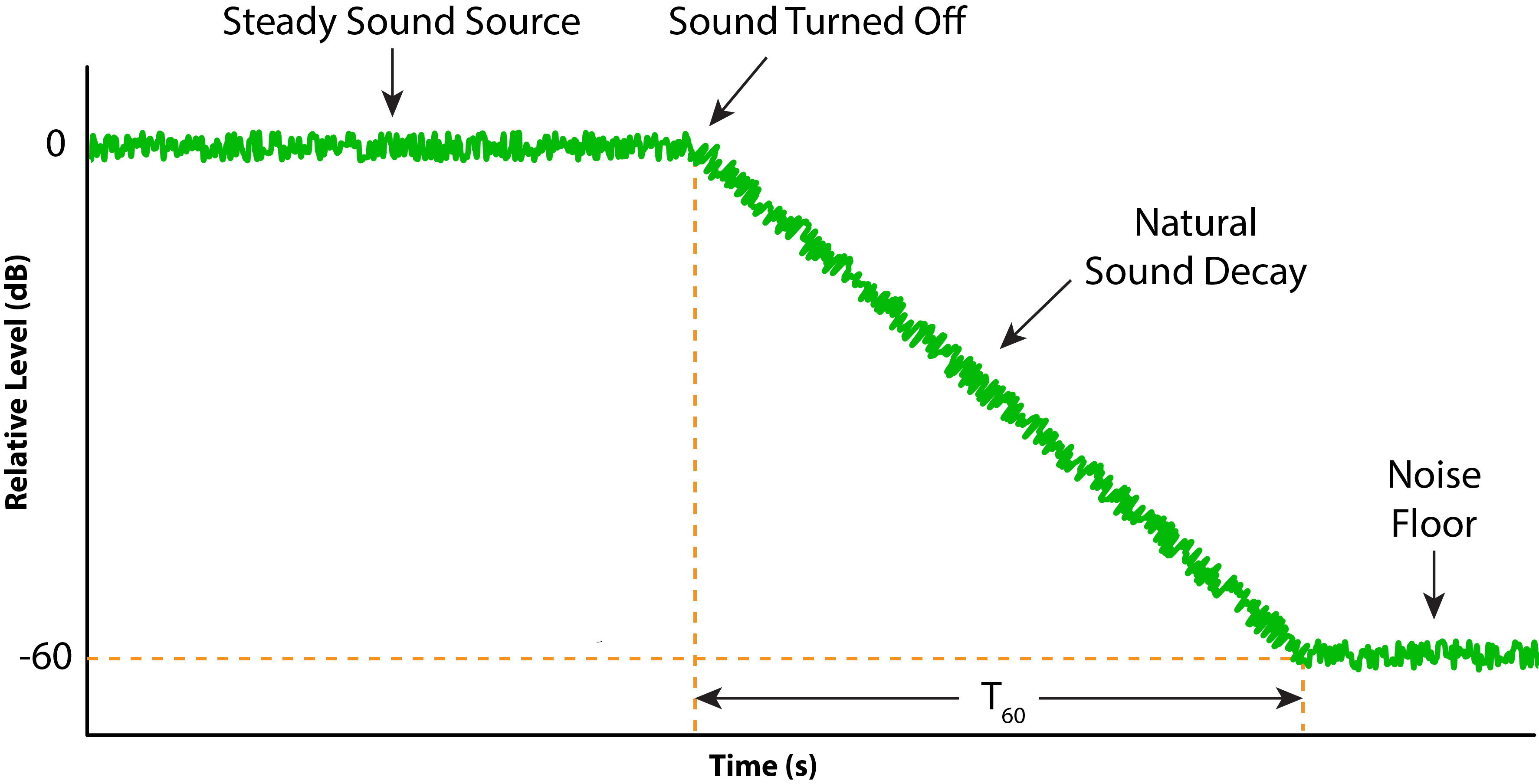 Figure 3 - One method of RT testing interrupts a steady noise source and times the room decay.