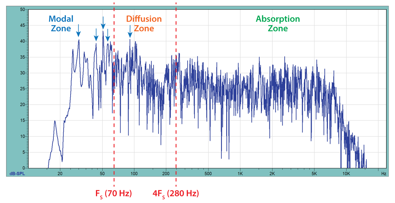 Figure 10 - A very long time window is required to resolve room modes (arrows). The low modal density below FS is what makes modes audible (and bothersome). A subwoofer was required to excite the modes in the example room. This is the frequency response magnitude of an RIR produced by aligning, nomalizing, and summing the RIRs of the three test positions. Plot courtesy RoomCapture.