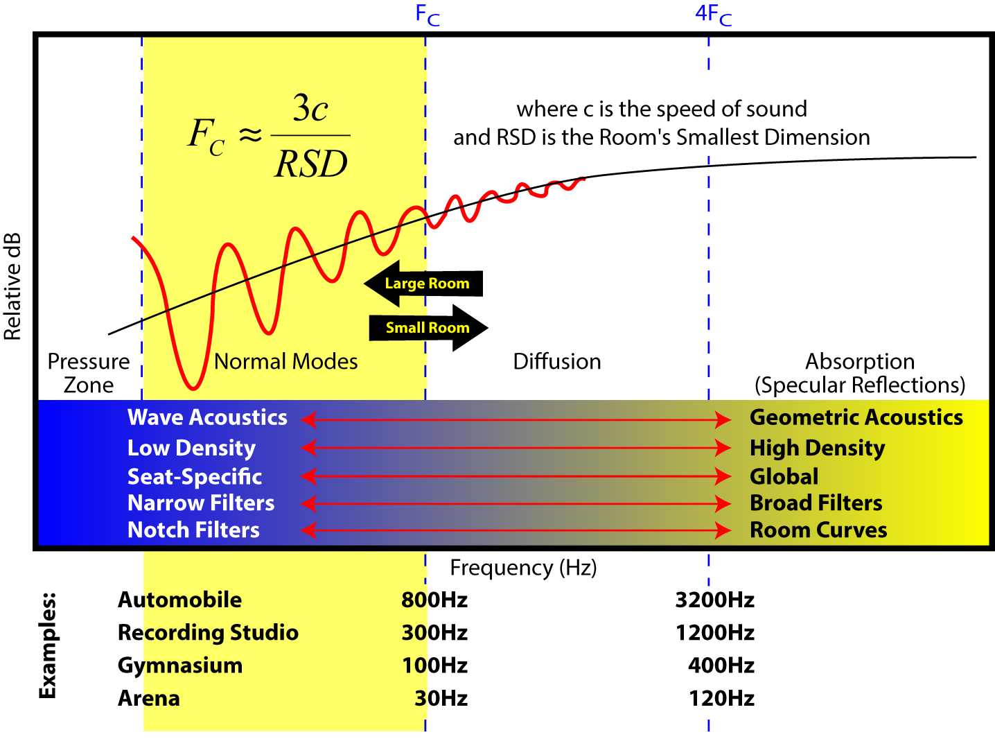 Figure 13 - The first step to addressing acoustics problems in any space is to determine FC. In small rooms the normal modes extend well up into the voice range. In large spaces they may only affect the subwoofer performance.