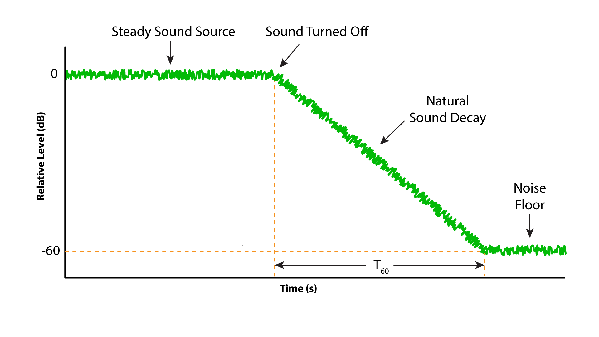 Figure 1 - The reverberation time (RT) is a measure of the persistence of sound in a space. Reverberation is a diffuse field that produces approximately the same RT for any position in the room.