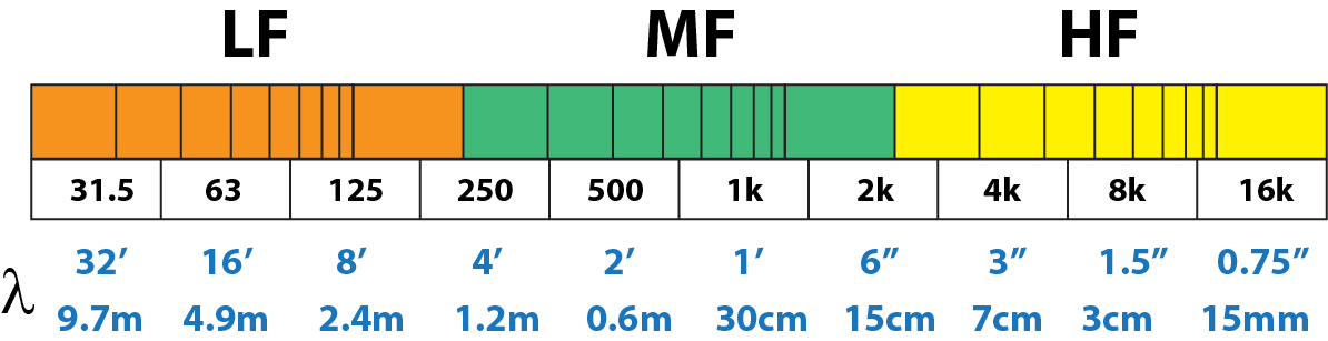 Figure 2 - The size of a sound wave relative to the room's volume has a profound effect on its behavior. Note that at LF the wavelength size approaches the internal dimensions of many rooms.