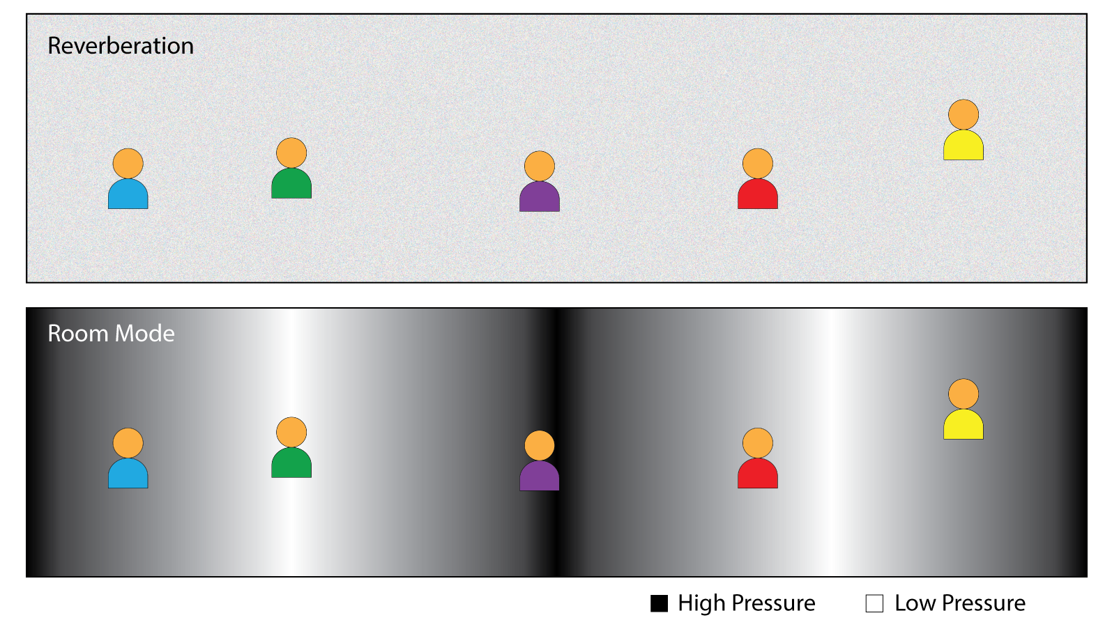 Figure 3 - Reverberation produces the same sound level for all listeners. A room mode produces dramatic level changes from seat-to-seat.