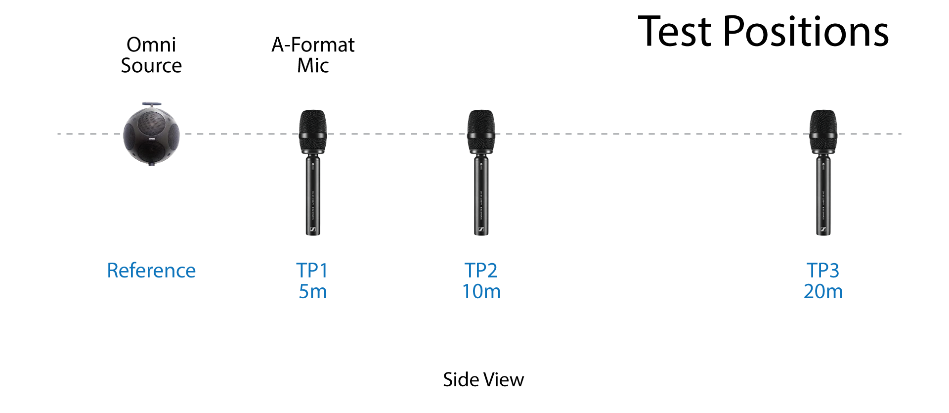Figure 6 - The three test positions are down the room's center line, toward the camera (Figure 5). The microphone is A-Format and the RIRs are B-Format.