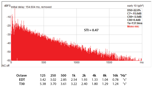 Figure 7 - The very strong direct arrival and early reflections become reverberation over time as the reflection and modal density increase. Note that the 125 Hz RT is 5.4 sec, but since this is well below 4FS it is not reverberation. Plot and measures courtesy ReflPhinder.