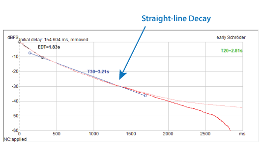Figure 8 - The straight-line decay of the Schroeder integrated RIR is a defining characteristic of reverberation.